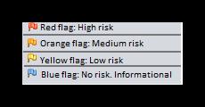 ZAP scan report risk categories
