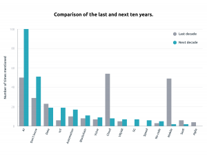 Graph showing how technologies were ranked for last ten compared to next ten years
