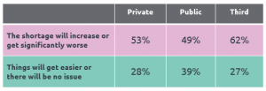 Table showing different levels of concern relating to digital skills