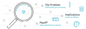 Graphic illustrating the forces of problem, implications and payoff