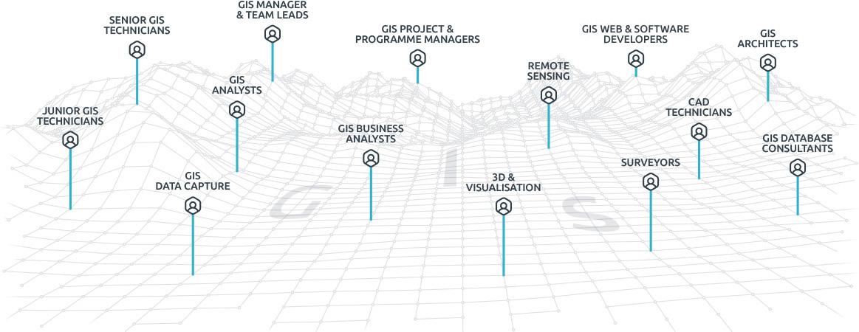 GIS service diagram