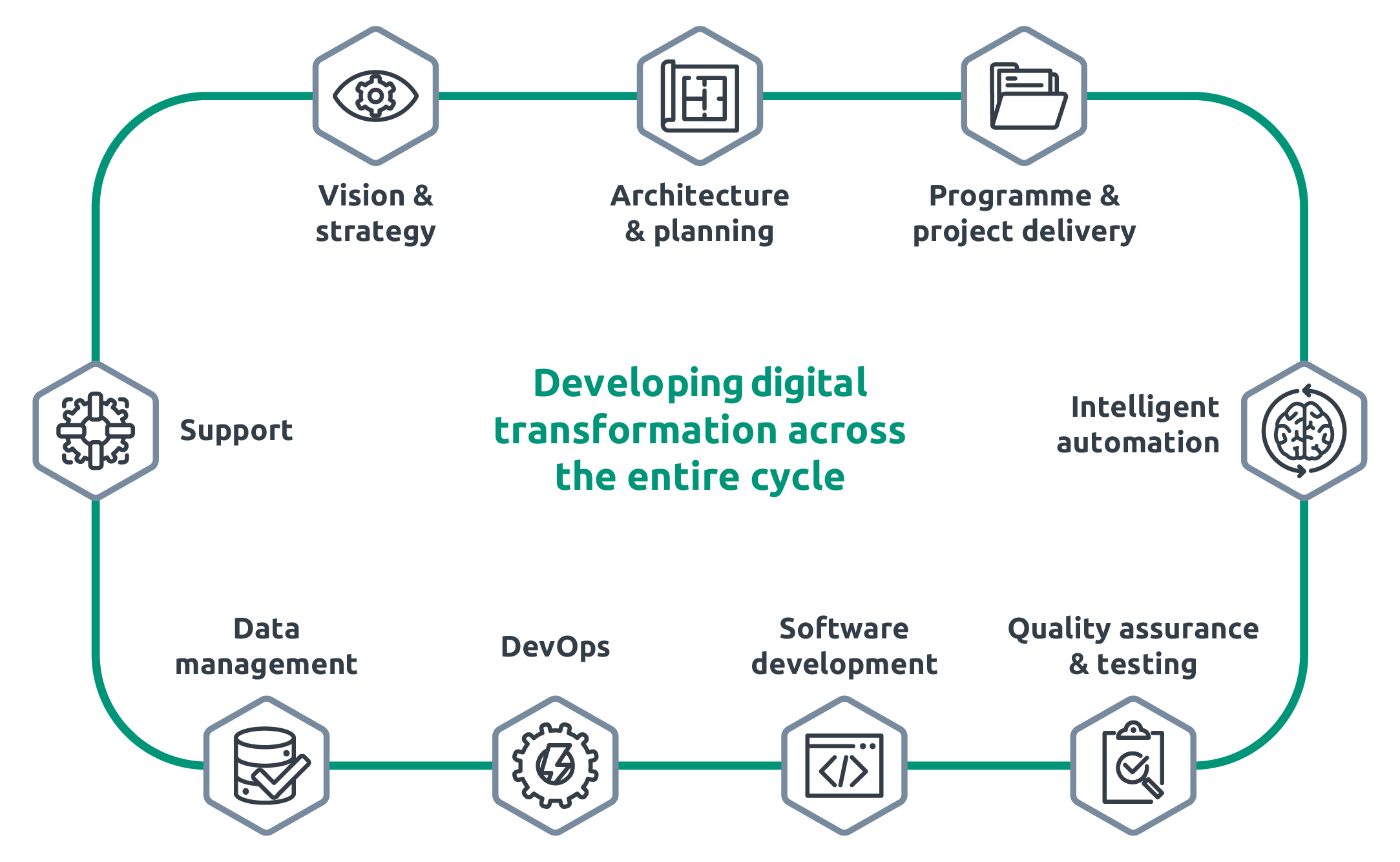 Triad's range of services support digital transformation across the entire cycle