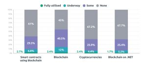 Bar chart showing blockchain's adoption under various use cases