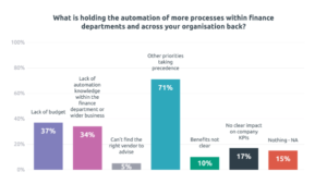 Bar chart showing what is holding automation in finance departments back